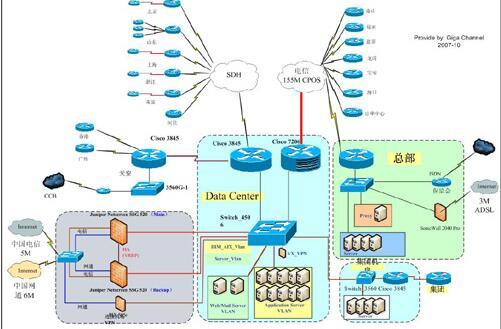 综合布线系统7
