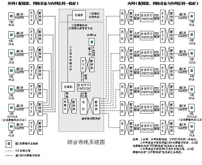 综合布线系统8